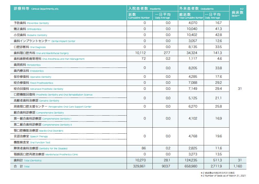 診療科別入院及び外来患者数